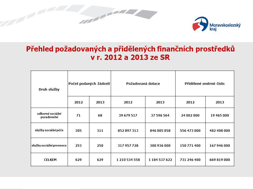 Dotační řízení MPSV tzv.směrné číslo na r. 2013 pro MSK 669,819 mil.