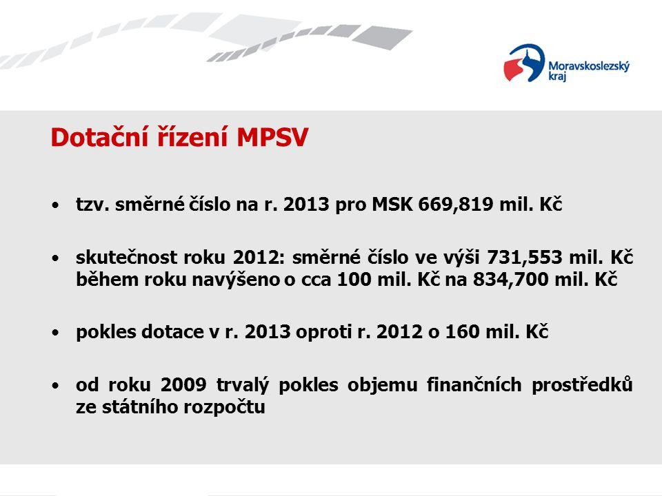 Analýza příspěvku na péči Celková výše vyplacených příspěvků na péči v Moravskoslezském kraji byla v roce 2010 2 542 801 tis.