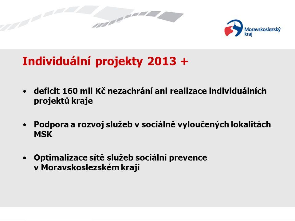 Optimalizace sítě služeb sociální prevence v MSK navazující projekt k projektu Podpora a rozvoj služeb sociální prevence v MSK, primární cíl - podpora integrace osob sociálně vyloučených nebo osob ohrožených sociálním vyloučením prostřednictvím efektivního poskytování sociálních služeb, které jim pomohou při odstraňování bariér k plnohodnotnému sociálnímu začlenění a zaměstnání, realizace v letech 2013 – 2014, pro r.