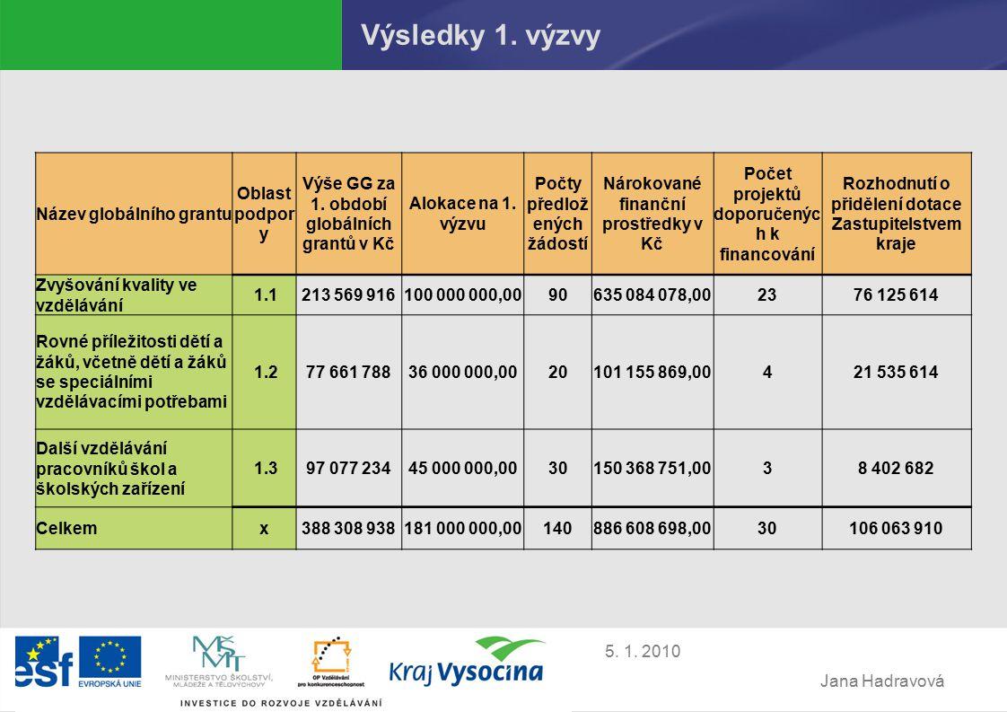 Jana Hadravová 5. 1. 2010 Výsledky 1. výzvy Název globálního grantu Oblast podpor y Výše GG za 1.