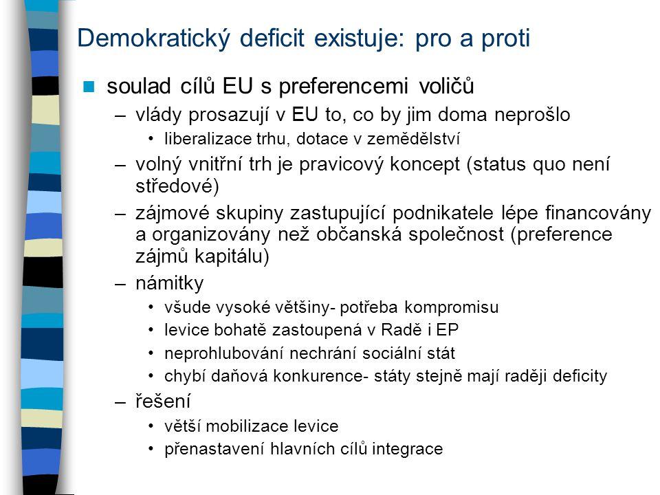 Nová řešení: ostřejší politická soutěž nynější přímé vstupy do systému –evropské volby: viz výše, hlavně národní témata –referenda: větší zájem, ale jednorázové záležitosti demokracie je o soutěži, ta tříbí pozice a zvyšuje zájem –politická konkurence vede k formování názorů a budování identity –částečně probíhá už nyní (EP, trochu ER) politika EU dopadá na občany, ale musí být střet –např.: vnitřní trh dobudován, teď komu bude prospívat nikoliv pouze dělení pro / proti integraci reakce na změny preferencí voličů (poté i akceptace porážky) –mít možnost vykopnout špatné politiky další zvýšení transparentnosti rozhodování nabídka programů a osobností ve volbách do EP podpora vzniku celoevropských stran