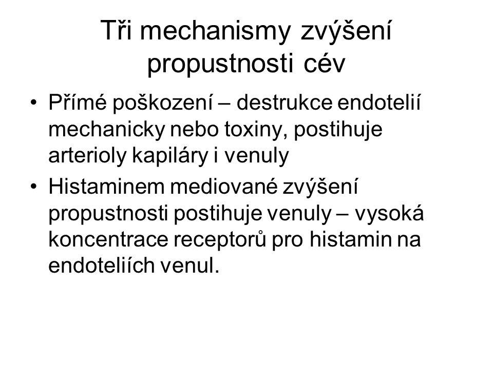Tři mechanismy zvýšení propustnosti cév Přímé poškození – destrukce endotelií mechanicky nebo toxiny, postihuje arterioly kapiláry i venuly Histaminem