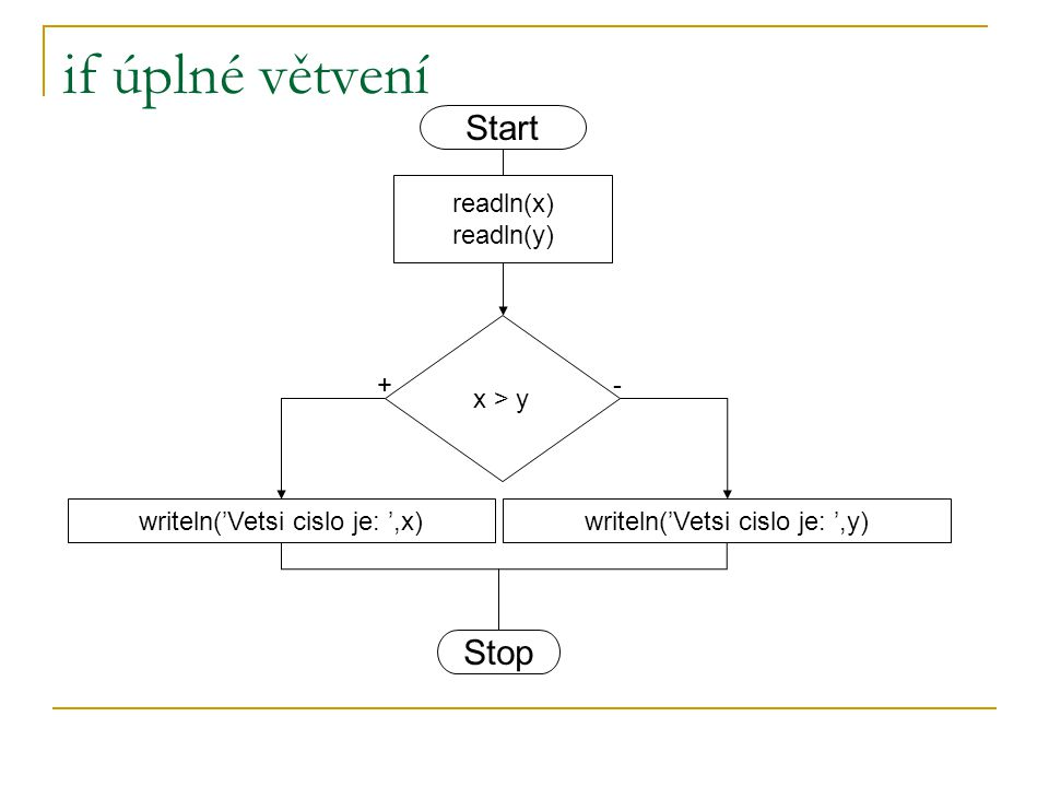 if úplné větvení x > y writeln('Vetsi cislo je: ',x)writeln('Vetsi cislo je: ',y) +- readln(x) readln(y) Start Stop