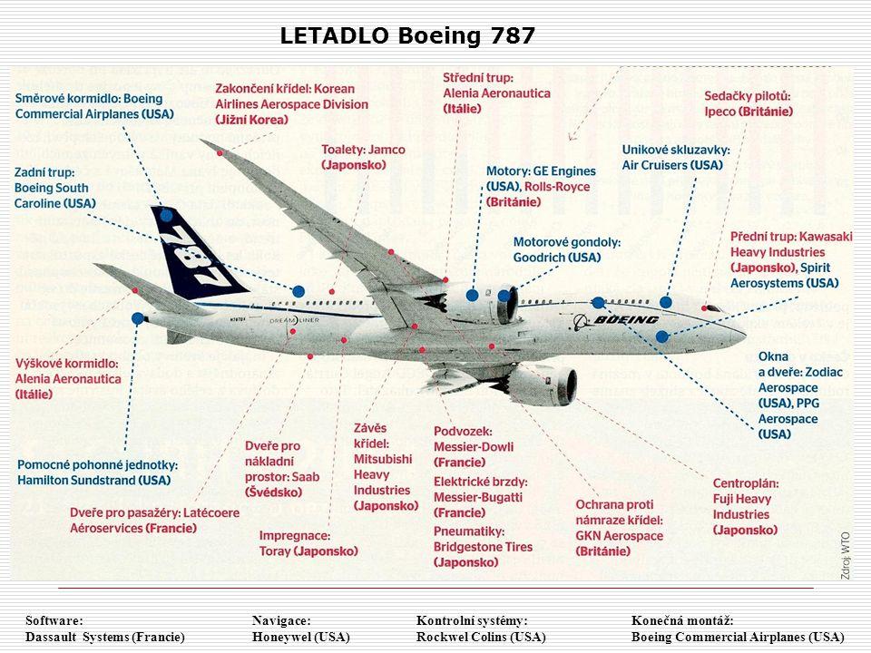 LETADLO Boeing 787 Software: Dassault Systems (Francie) Navigace: Honeywel (USA) Kontrolní systémy: Rockwel Colins (USA) Konečná montáž: Boeing Commer
