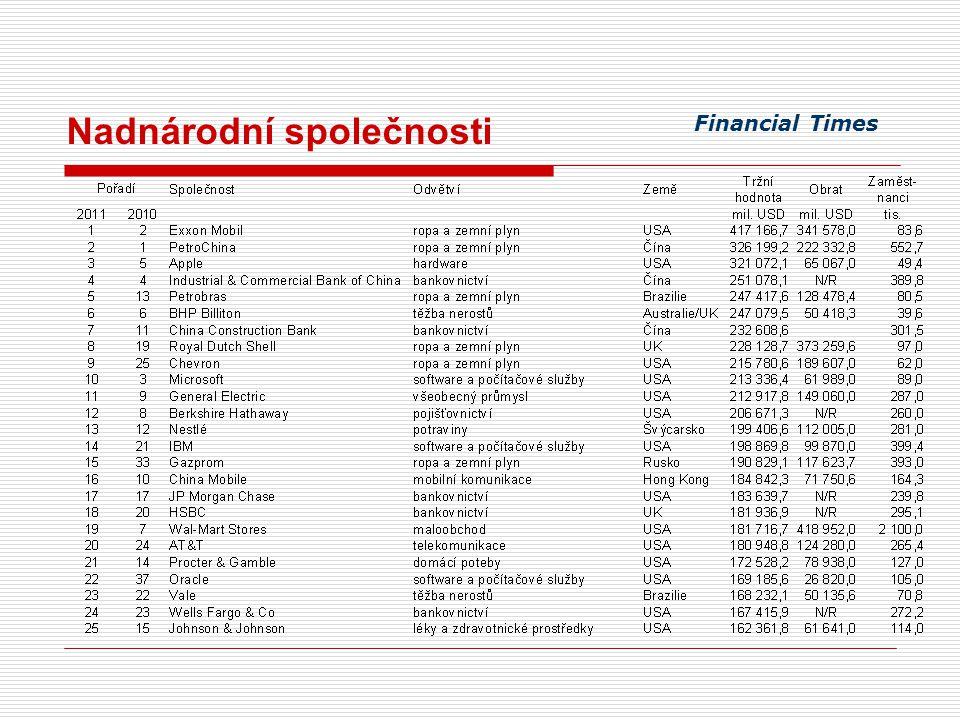 Nadnárodní společnosti v České republice 1990 zahájení transformačního procesu - gradualistický přístup, - rychlá privatizace 1991 – 1994 malá a velká privatizace - prodej zahraničním investorům, - kupónová privatizace IPF (V.