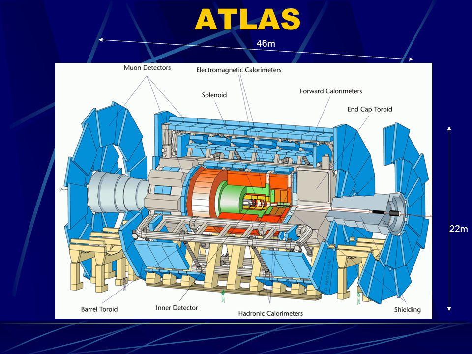 22m 46m ATLAS