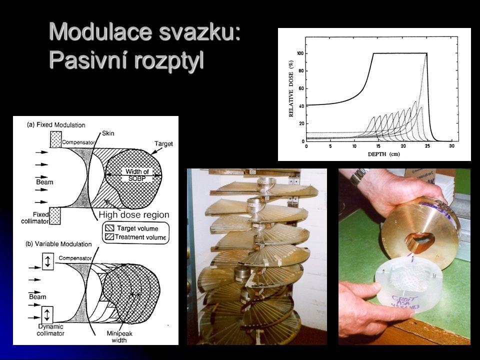 Modulace svazku: Pasivní rozptyl