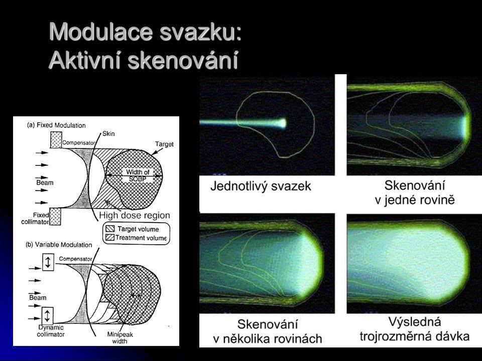 Modulace svazku: Aktivní skenování