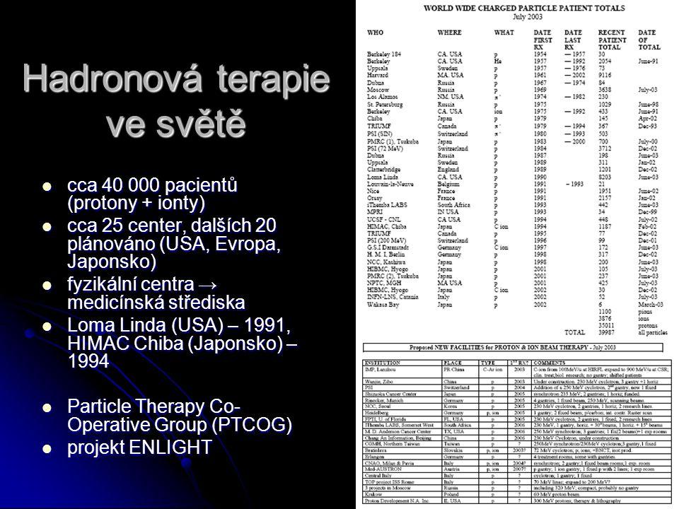 Hadronová terapie ve světě cca 40 000 pacientů (protony + ionty) cca 40 000 pacientů (protony + ionty) cca 25 center, dalších 20 plánováno (USA, Evrop
