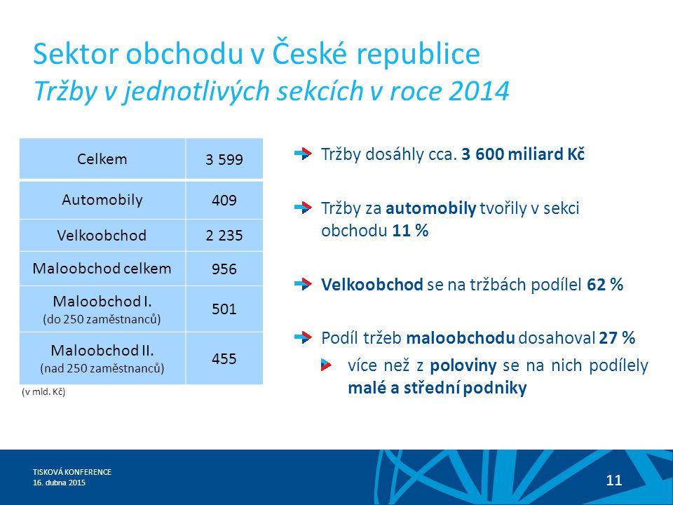TISKOVÁ KONFERENCE 16. dubna 2015 11 Sektor obchodu v České republice Tržby v jednotlivých sekcích v roce 2014 Celkem 3 599 Automobily 409 Velkoobchod