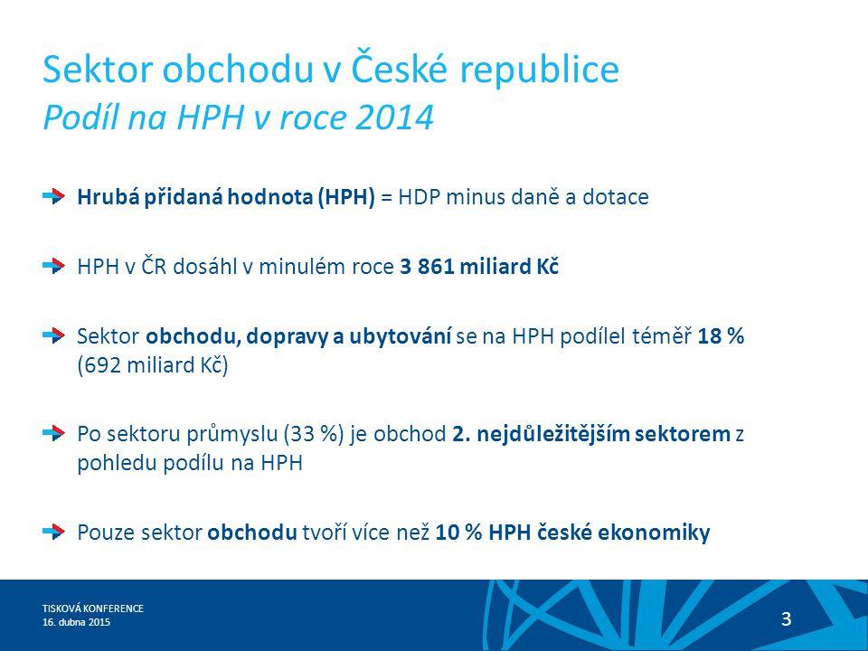 TISKOVÁ KONFERENCE 16. dubna 2015 3 Sektor obchodu v České republice Podíl na HPH v roce 2014 Hrubá přidaná hodnota (HPH) = HDP minus daně a dotace HP