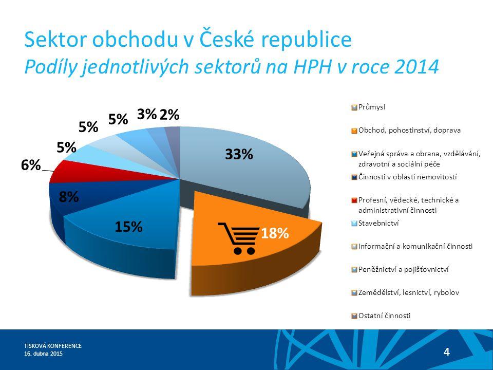 TISKOVÁ KONFERENCE 16. dubna 2015 4 Sektor obchodu v České republice Podíly jednotlivých sektorů na HPH v roce 2014