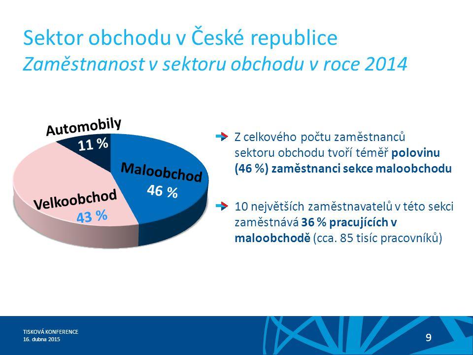 TISKOVÁ KONFERENCE 16. dubna 2015 9 Sektor obchodu v České republice Zaměstnanost v sektoru obchodu v roce 2014 Z celkového počtu zaměstnanců sektoru