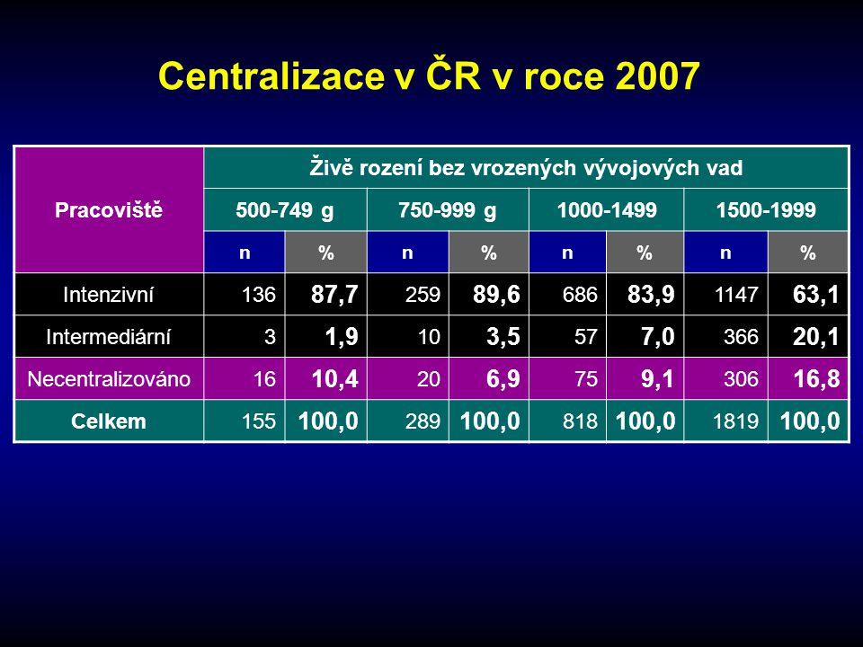 Centralizace v ČR v roce 2007 Pracoviště Živě rození bez vrozených vývojových vad 500-749 g750-999 g1000-14991500-1999 n%n%n%n% Intenzivní136 87,7 259