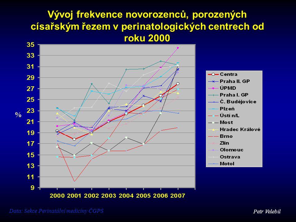 Vývoj frekvence novorozenců, porozených císařským řezem v perinatologických centrech od roku 2000 % Petr Velebil Data: Sekce Perinatální medicíny ČGPS