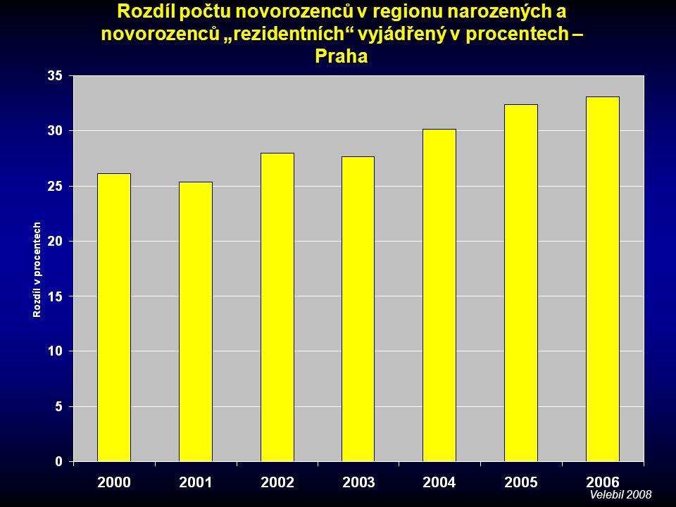 """Rozdíl počtu novorozenců v regionu narozených a novorozenců """"rezidentních"""" vyjádřený v procentech – Praha Velebil 2008"""