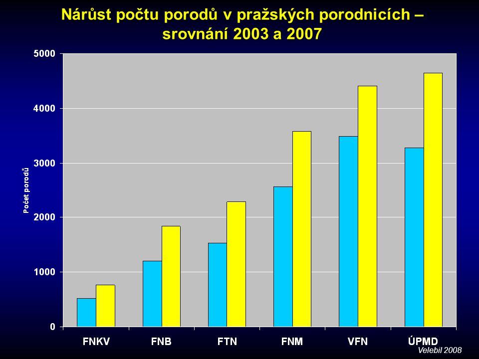 Nárůst počtu porodů v pražských porodnicích – srovnání 2003 a 2007 Velebil 2008