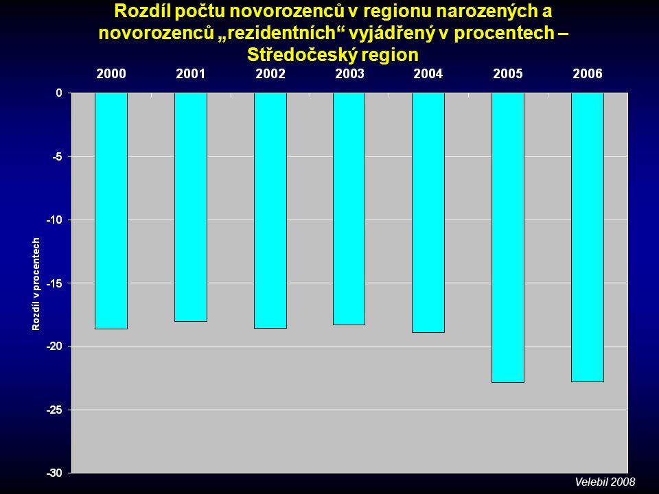 """Rozdíl počtu novorozenců v regionu narozených a novorozenců """"rezidentních"""" vyjádřený v procentech – Středočeský region Velebil 2008"""