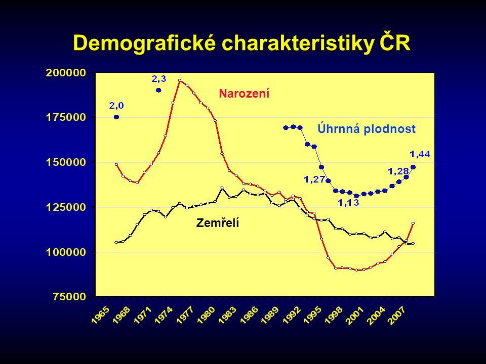 Demografické charakteristiky ČR Zemřelí Narození Úhrnná plodnost