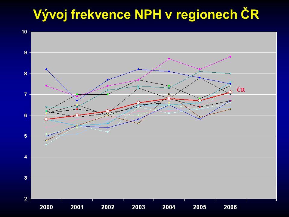 Vývoj frekvence NPH v regionech ČR ČR