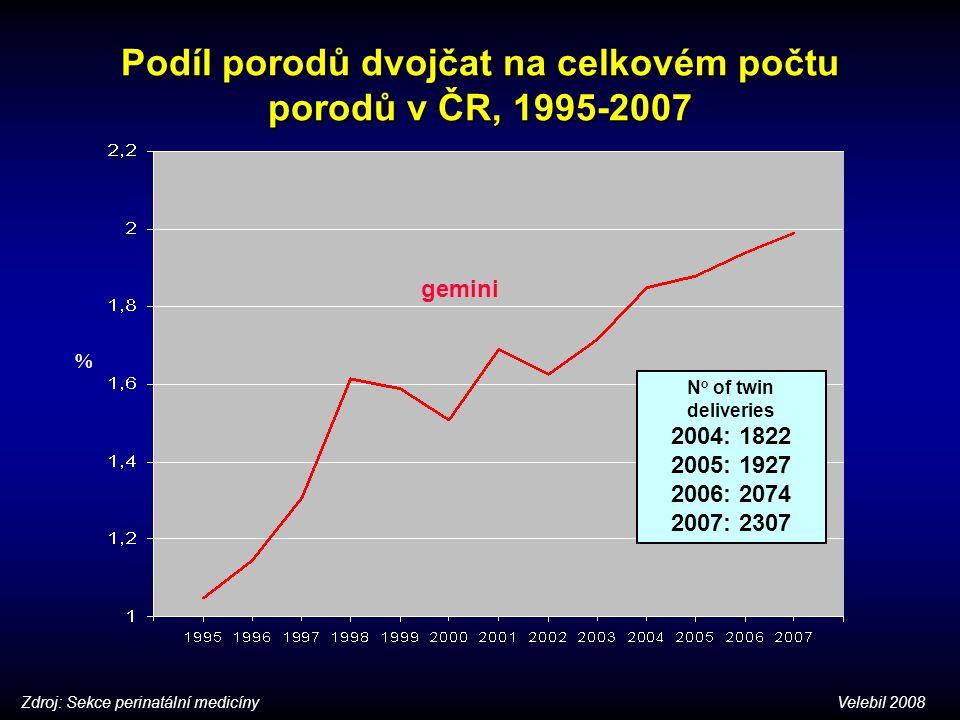 Podíl porodů dvojčat na celkovém počtu porodů v ČR, 1995-2007 % gemini N o of twin deliveries 2004: 1822 2005: 1927 2006: 2074 2007: 2307 Zdroj: Sekce