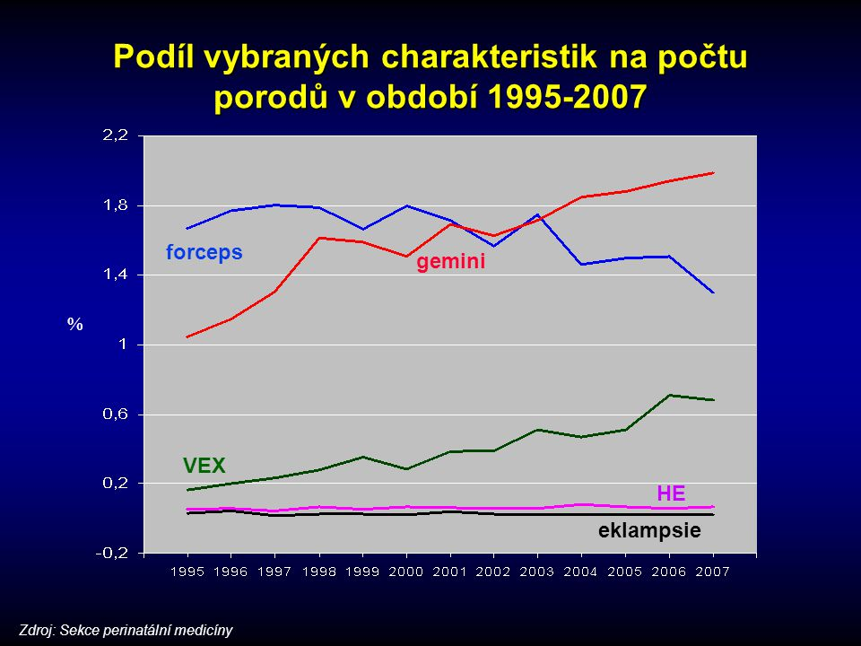 Podíl vybraných charakteristik na počtu porodů v období 1995-2007 % gemini forceps VEX HE eklampsie Zdroj: Sekce perinatální medicíny