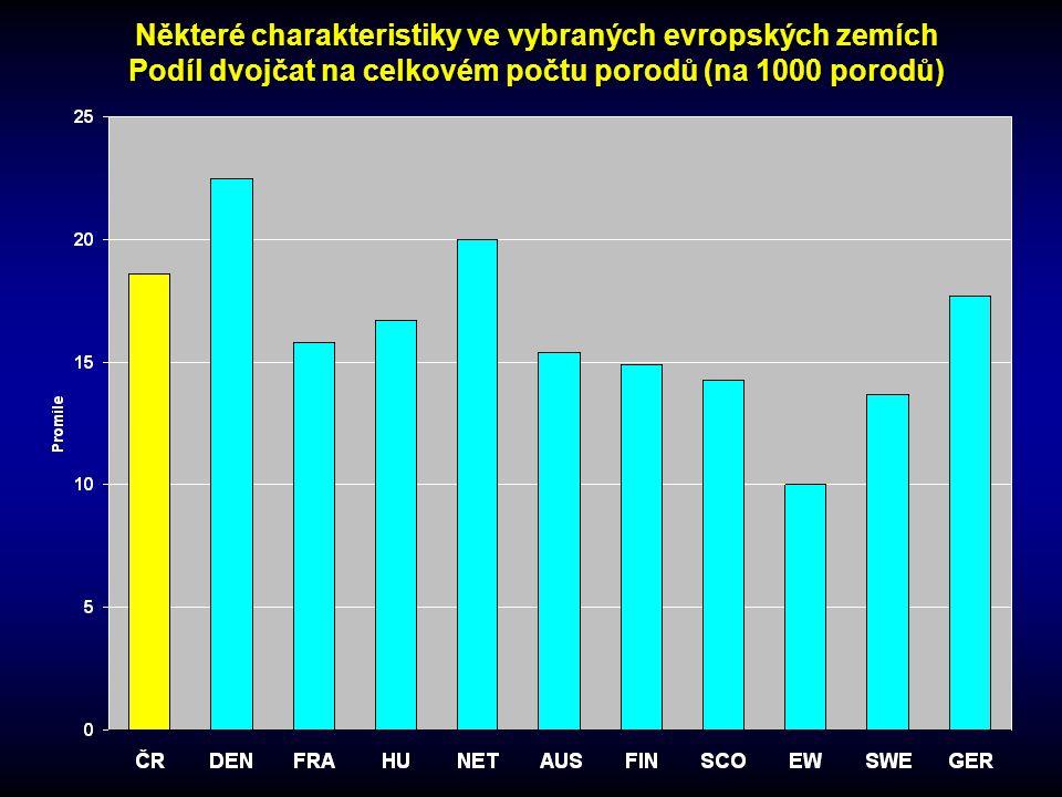 Některé charakteristiky ve vybraných evropských zemích Podíl dvojčat na celkovém počtu porodů (na 1000 porodů)