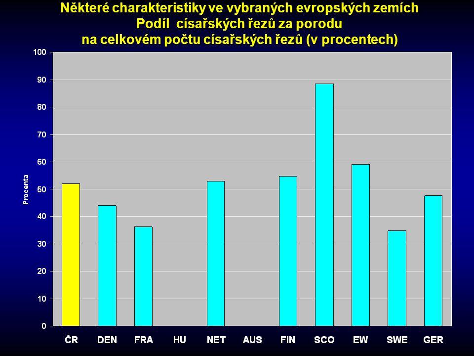Některé charakteristiky ve vybraných evropských zemích Podíl císařských řezů za porodu na celkovém počtu císařských řezů (v procentech)