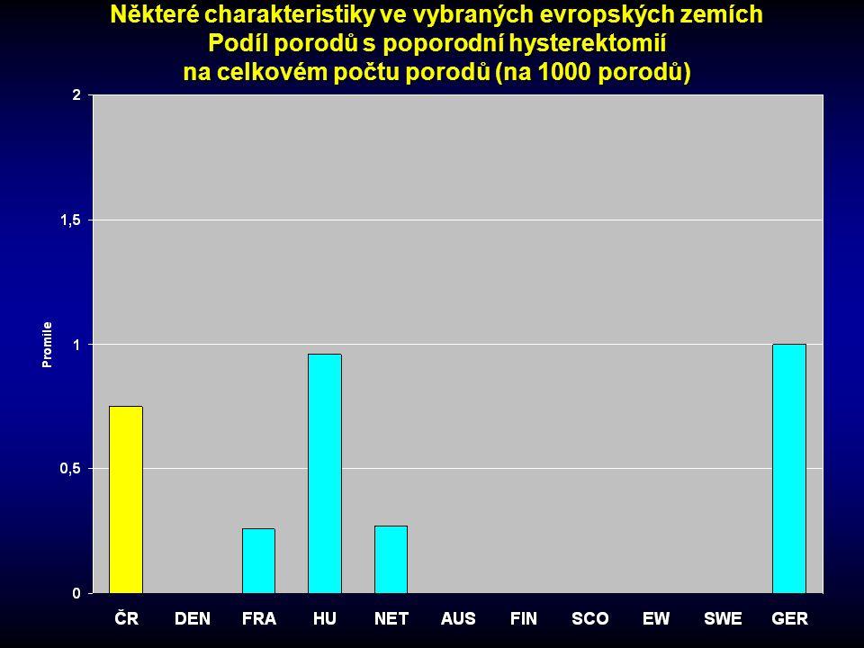 Některé charakteristiky ve vybraných evropských zemích Podíl porodů s poporodní hysterektomií na celkovém počtu porodů (na 1000 porodů)