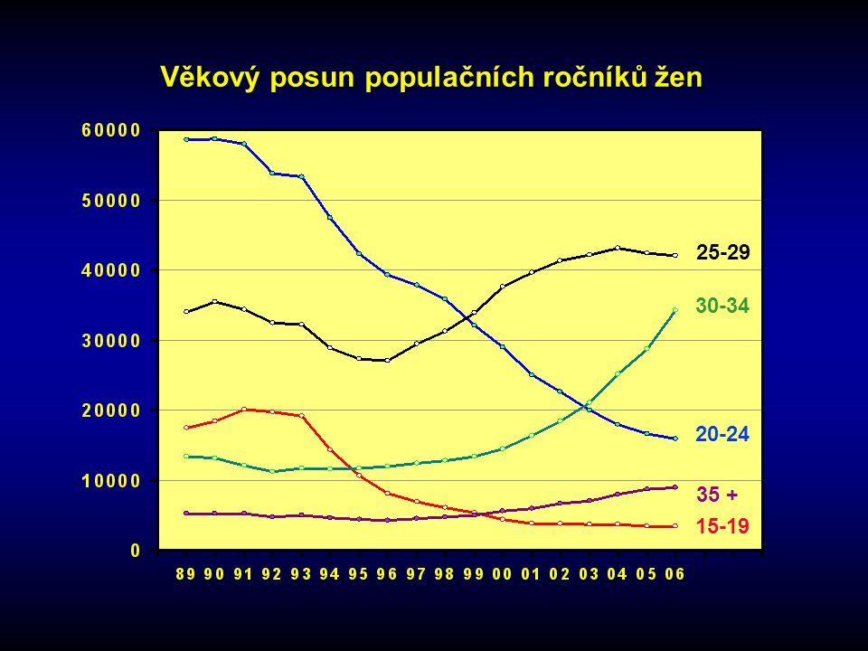 Věkový posun populačních ročníků žen 25-29 15-19 20-24 35 + 30-34