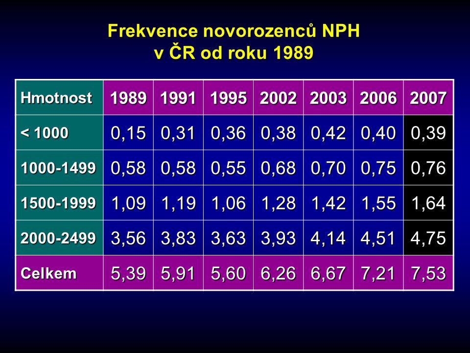 Frekvence novorozenců NPH v ČR od roku 1989 Hmotnost1989199119952002200320062007 < 1000 0,150,310,360,380,420,400,39 1000-14990,580,580,550,680,700,75
