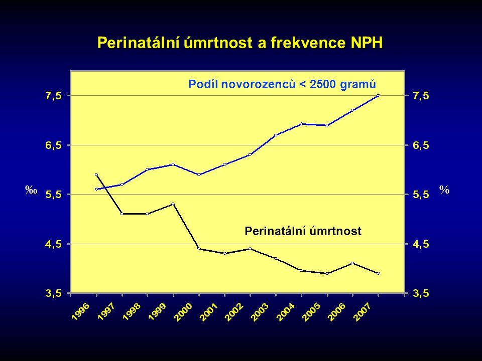 Perinatální úmrtnost a frekvence NPH Podíl novorozenců < 2500 gramů Perinatální úmrtnost ‰ %