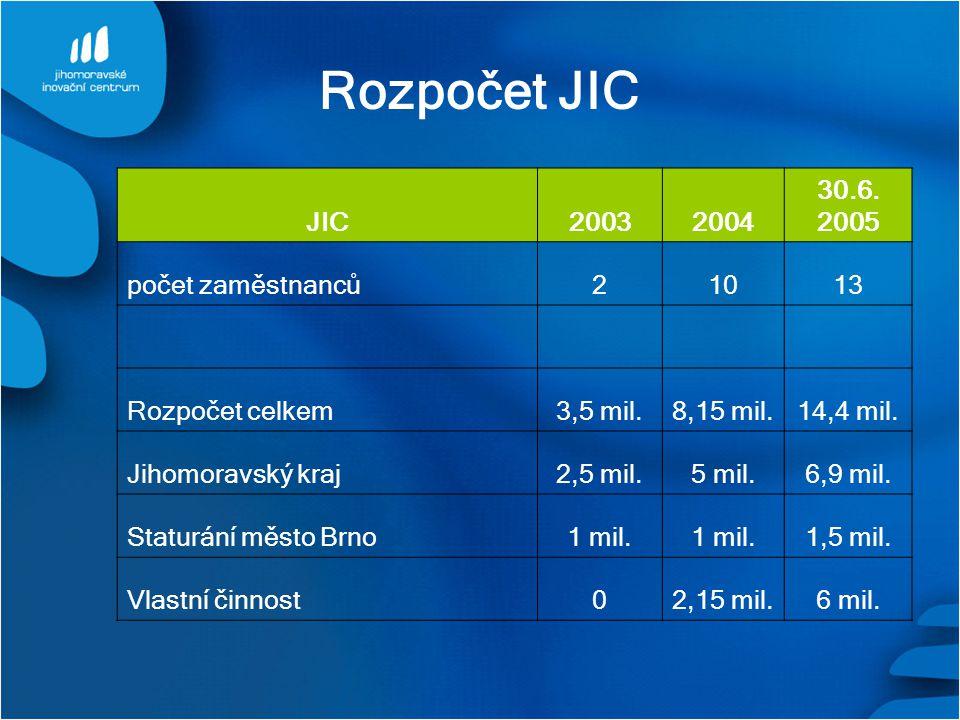 Rozpočet JIC JIC20032004 30.6. 2005 počet zaměstnanců21013 Rozpočet celkem3,5 mil.8,15 mil.14,4 mil. Jihomoravský kraj2,5 mil.5 mil.6,9 mil. Staturání