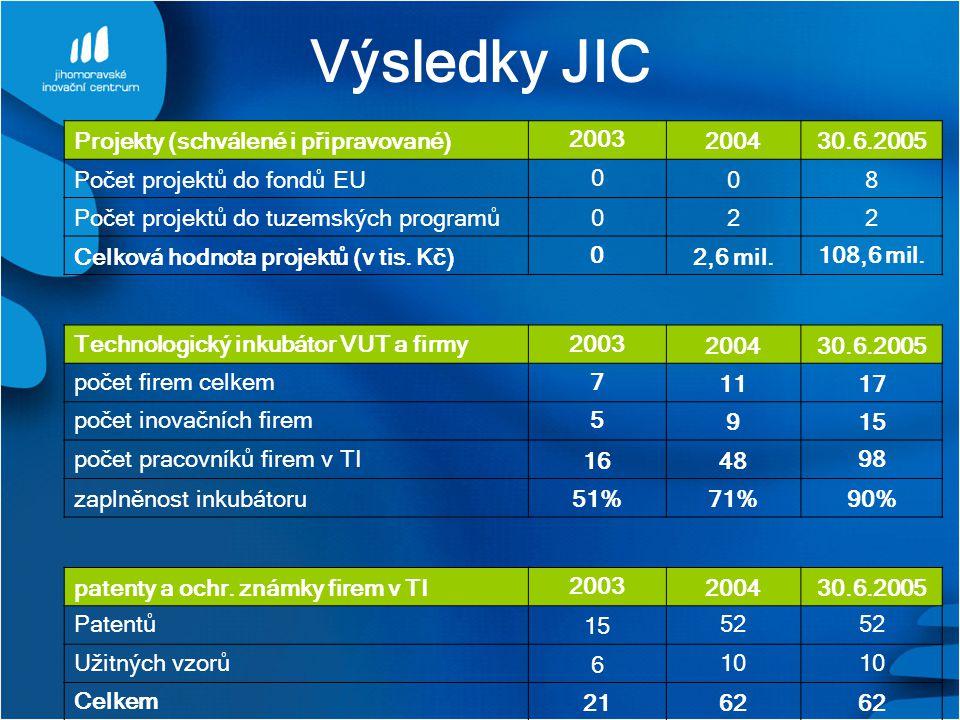 Výsledky JIC Projekty (schválené i připravované) 2003 200430.6.2005 Počet projektů do fondů EU 0 08 Počet projektů do tuzemských programů022 Celková hodnota projektů (v tis.