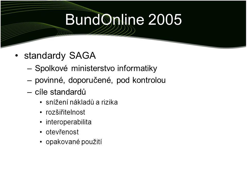 BundOnline 2005 standardy SAGA –Spolkové ministerstvo informatiky –povinné, doporučené, pod kontrolou –cíle standardů snížení nákladů a rizika rozšiři