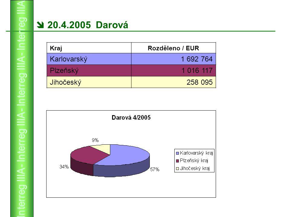  20.4.2005 Darová KrajRozděleno / EUR Karlovarský1 692 764 Plzeňský1 016 117 Jihočeský258 095