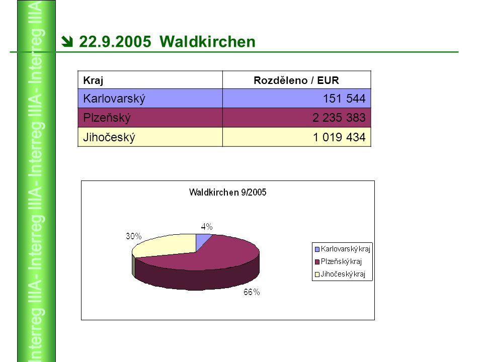  22.9.2005 Waldkirchen KrajRozděleno / EUR Karlovarský151 544 Plzeňský2 235 383 Jihočeský1 019 434