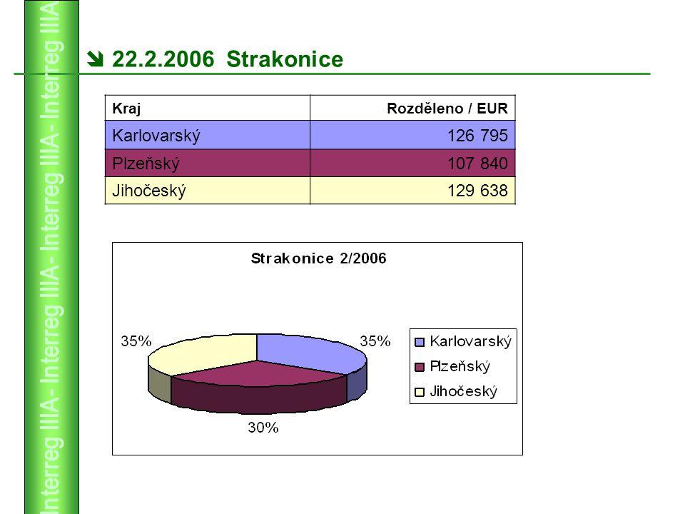  22.2.2006 Strakonice KrajRozděleno / EUR Karlovarský126 795 Plzeňský107 840 Jihočeský129 638