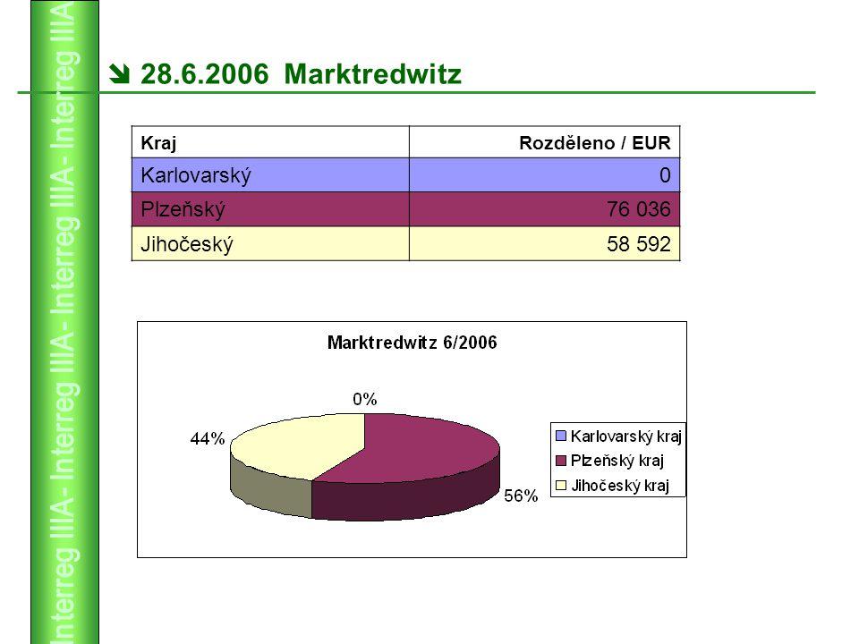  28.6.2006 Marktredwitz KrajRozděleno / EUR Karlovarský0 Plzeňský76 036 Jihočeský58 592