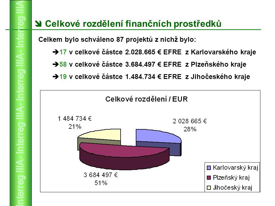  Celkové rozdělení finančních prostředků Celkem bylo schváleno 87 projektů z nichž bylo:  17 v celkové částce 2.028.665 € EFRE z Karlovarského kraje  58 v celkové částce 3.684.497 € EFRE z Plzeňského kraje  19 v celkové částce 1.484.734 € EFRE z Jihočeského kraje