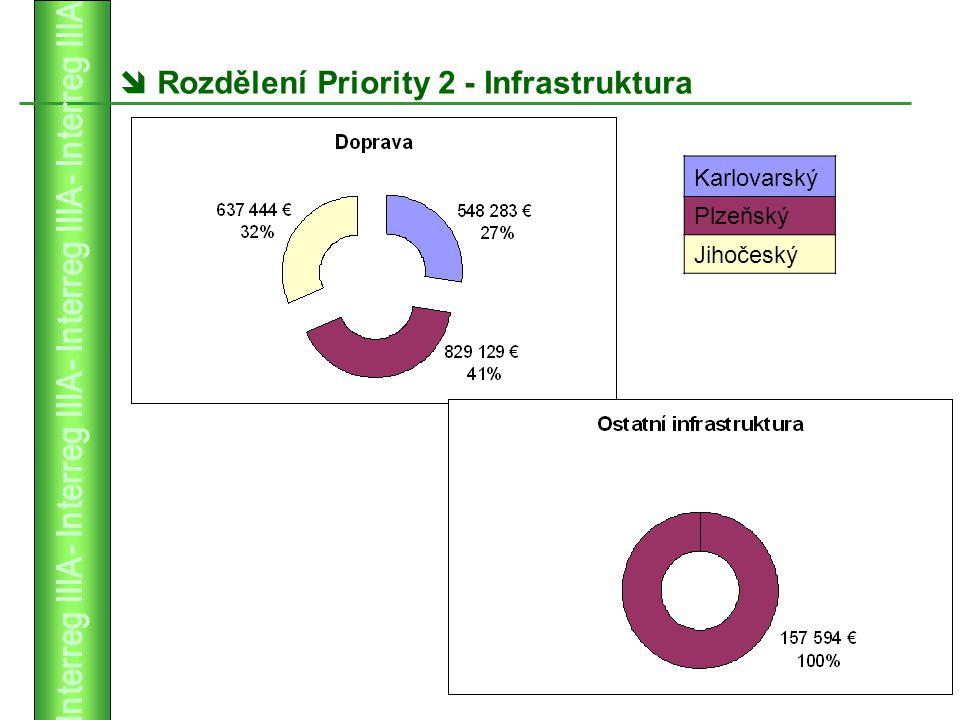  Rozdělení Priority 2 - Infrastruktura Karlovarský Plzeňský Jihočeský