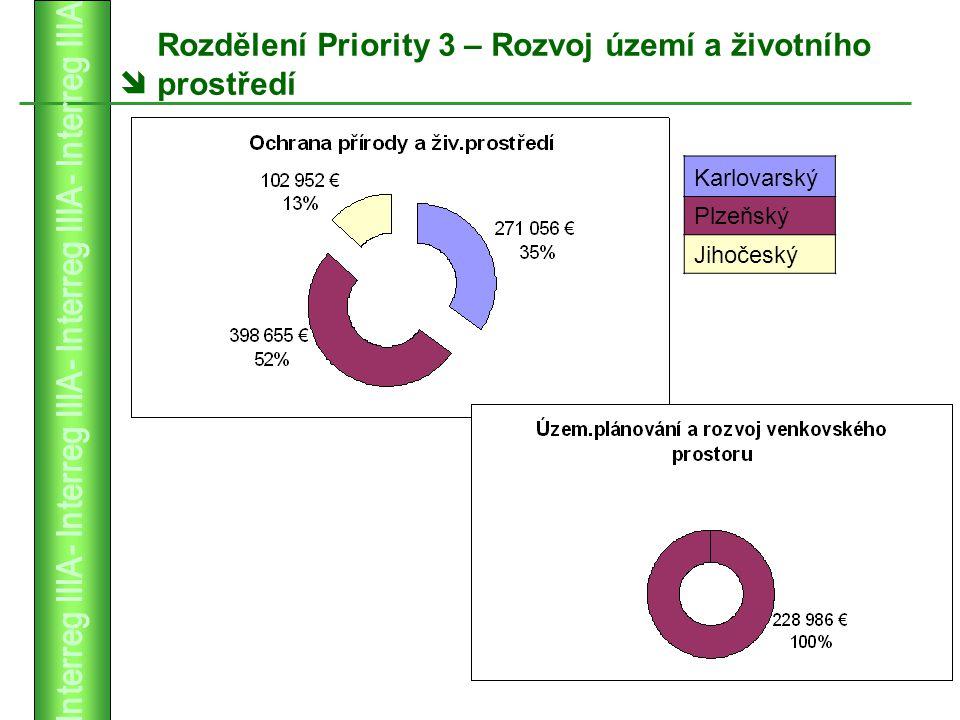  Rozdělení Priority 3 – Rozvoj území a životního prostředí Karlovarský Plzeňský Jihočeský