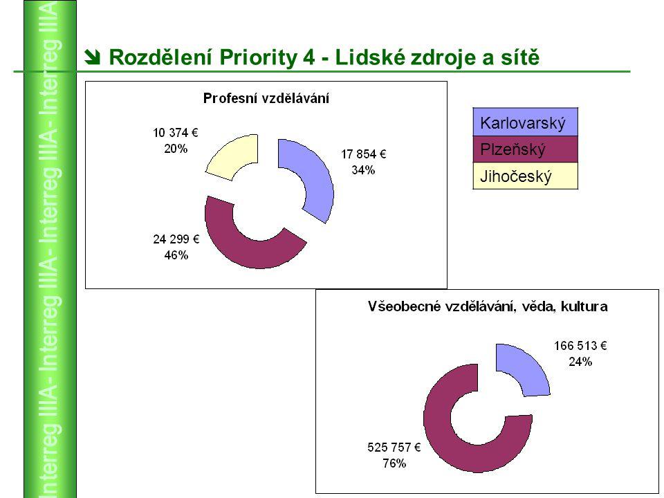  Rozdělení Priority 4 - Lidské zdroje a sítě Karlovarský Plzeňský Jihočeský