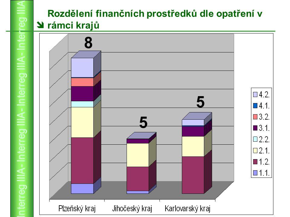  Rozdělení finančních prostředků dle opatření v rámci krajů 5 5 8