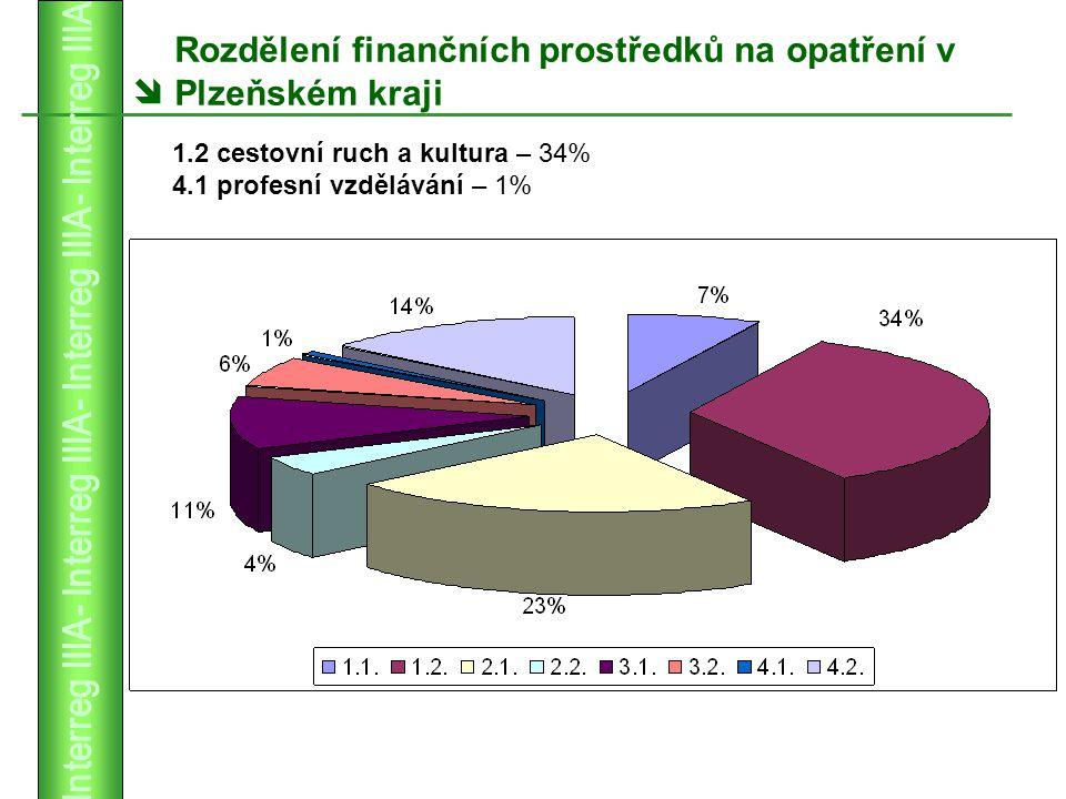  Rozdělení finančních prostředků na opatření v Plzeňském kraji 1.2 cestovní ruch a kultura – 34% 4.1 profesní vzdělávání – 1%