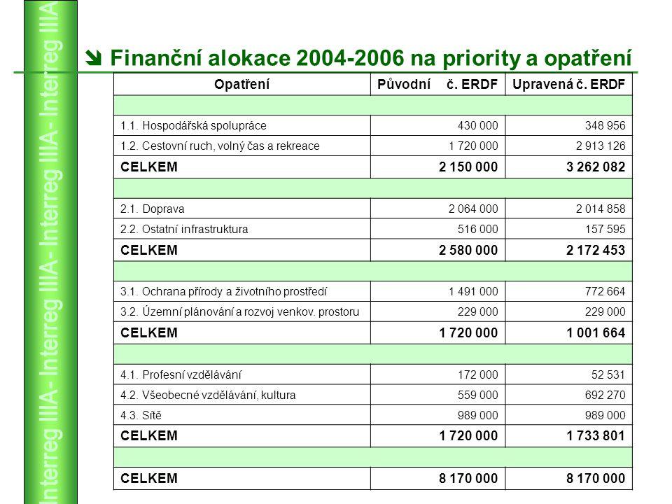 Finanční alokace 2004-2006 na priority a opatření  OpatřeníPůvodní č.