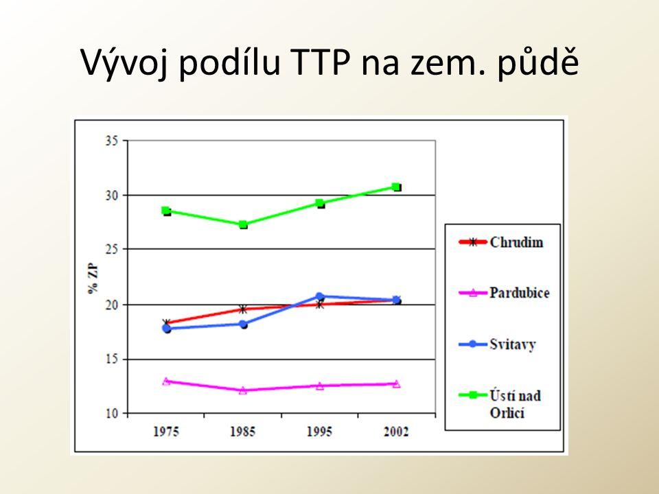 Vývoj podílu TTP na zem. půdě