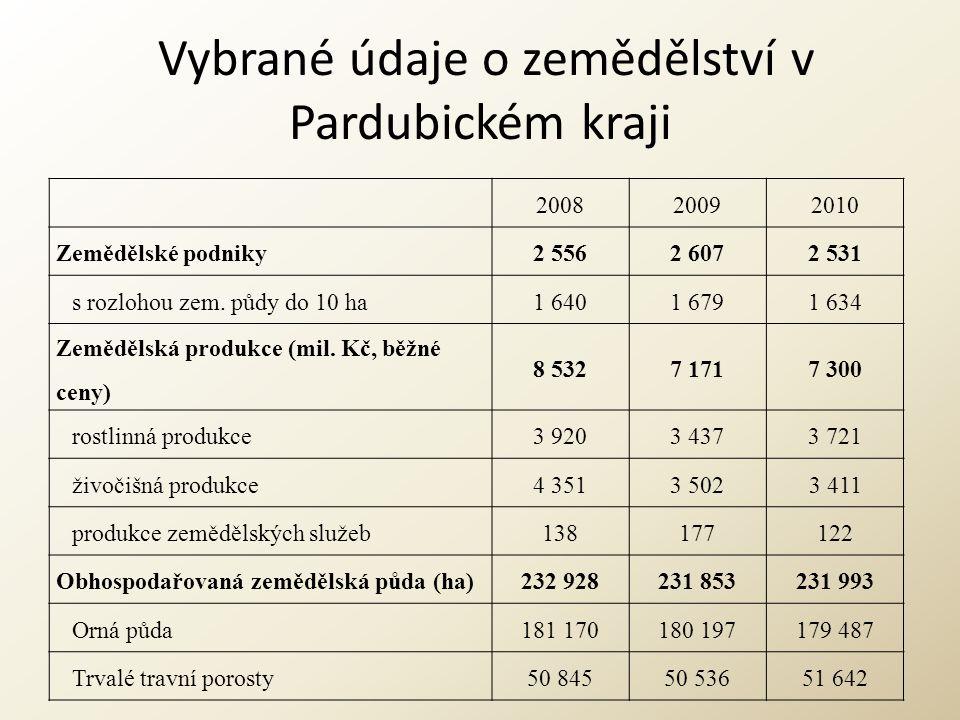 Vybrané údaje o zemědělství v Pardubickém kraji 200820092010 Zemědělské podniky2 5562 6072 531 s rozlohou zem. půdy do 10 ha1 6401 6791 634 Zemědělská