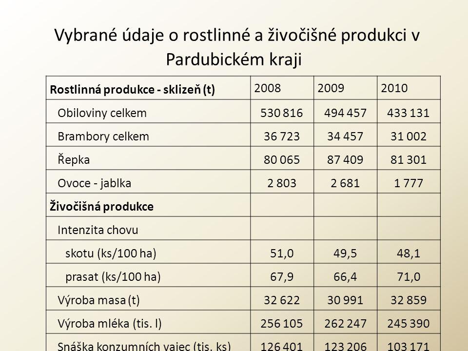 Vybrané údaje o rostlinné a živočišné produkci v Pardubickém kraji Rostlinná produkce - sklizeň (t) 200820092010 Obiloviny celkem530 816494 457433 131