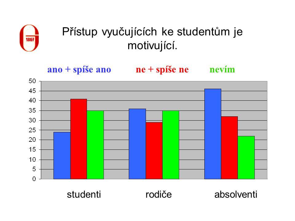 Přístup vyučujících ke studentům je motivující. studentiabsolventirodiče ne + spíše neano + spíše anonevím